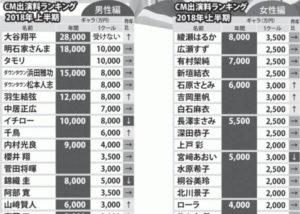 白石麻衣のCM収入の画像