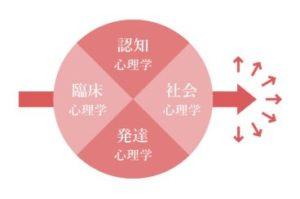 昭和女子大学心理学科の画像