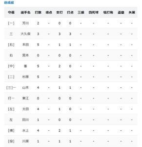 岡田健史がスタメンで出場したメンバー表