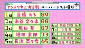 原田葵の欅坂46で学力テストが3位の好成績