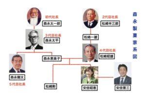 安倍昭恵の実家の森永製菓との家系図画像
