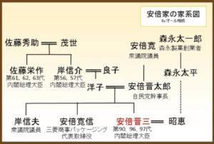安倍昭恵と安倍晋三の実家の華麗なる家系図の画像